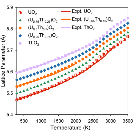 Graph showing thermal expansion of (U,Th)O~2~. For comparison, experimental data is included for UO~2~, ThO~2~ and (U~0.55~,Th~0.45~)O~2~ (solid lines).