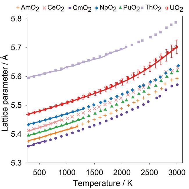 Potential Model for Actinide Oxides (v1 0)   Atomistic